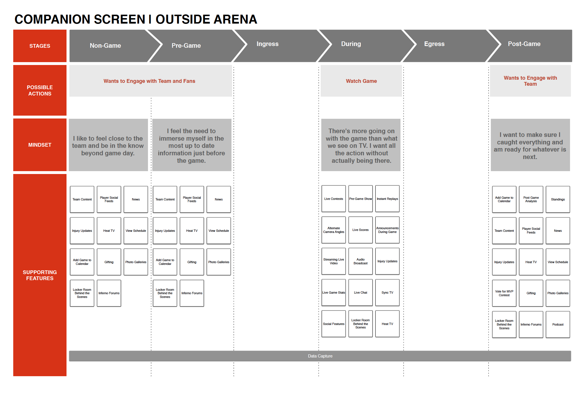 Miami HEAT User Journey - Outside of the Arena